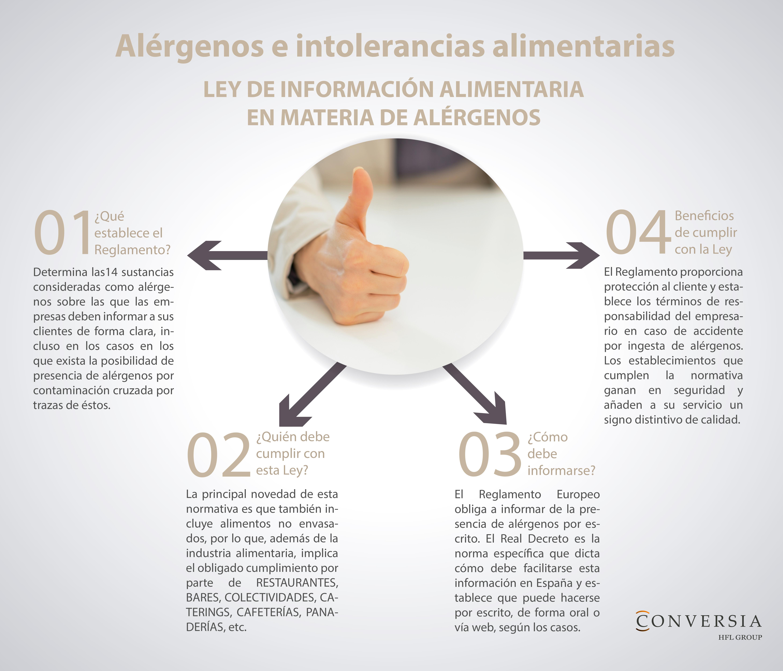 Infografía de Conversia sobre los alérgenos e intolerancias alimentarias