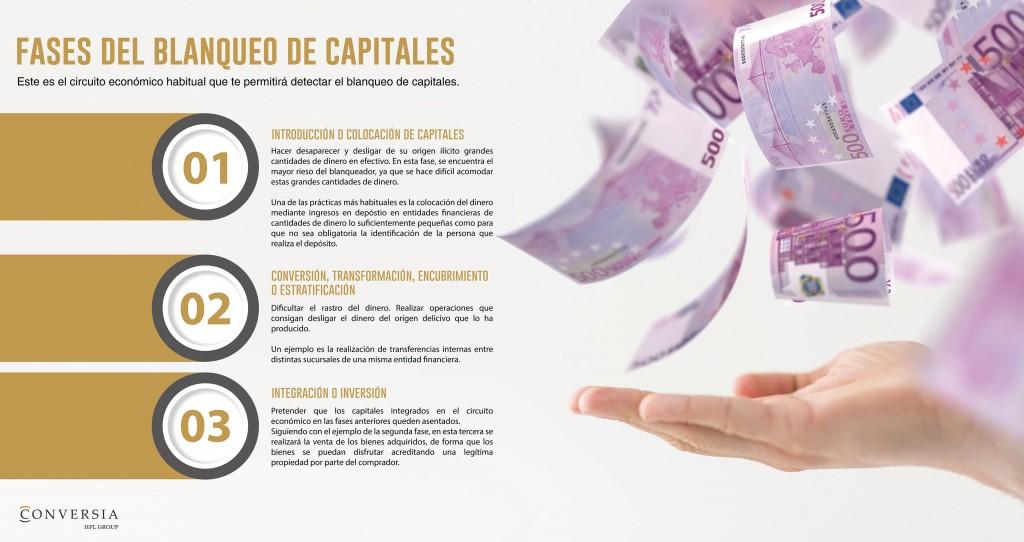 Fases del Blanqueo de Capitales by Conversia