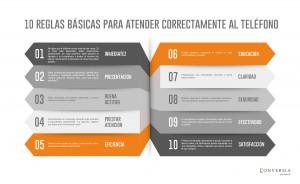 10 reglas básicas de comunicación para atender correctamente al teléfono by Conversia