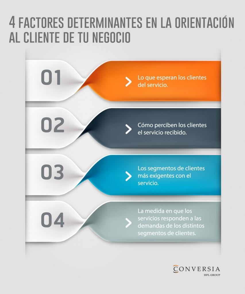 4 factores determinantes en la atención al cliente en tu negocio by Conversia
