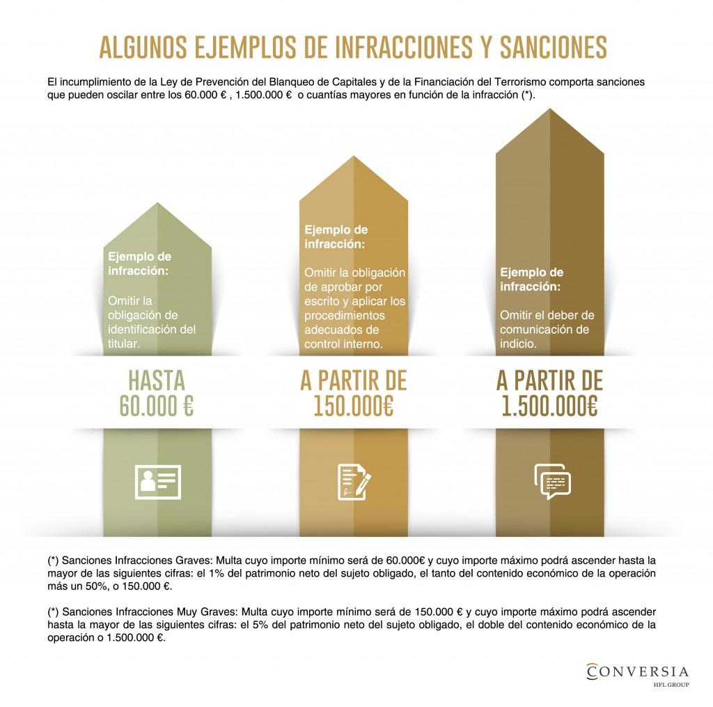 ejemplos de infracciones y sanciones de la Ley de Prevención del Blanqueo de Capitales by Conversia