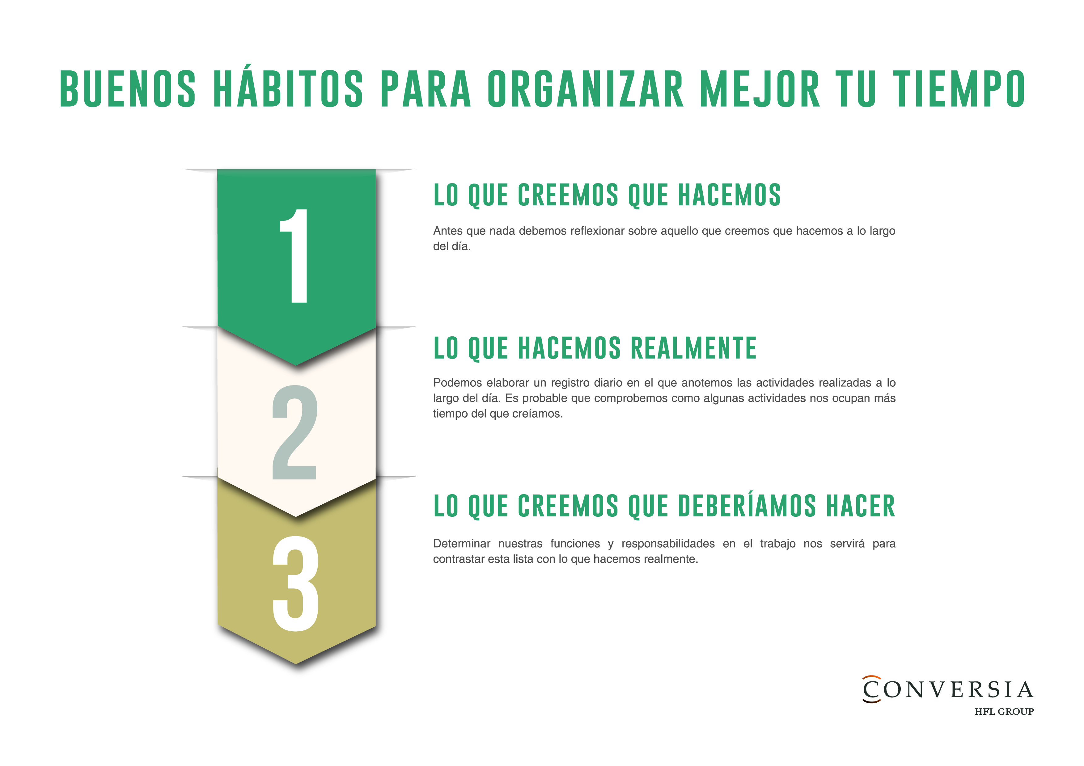 Infografía que nos aconseja como tener buenos hábitos de gestión del tiempo
