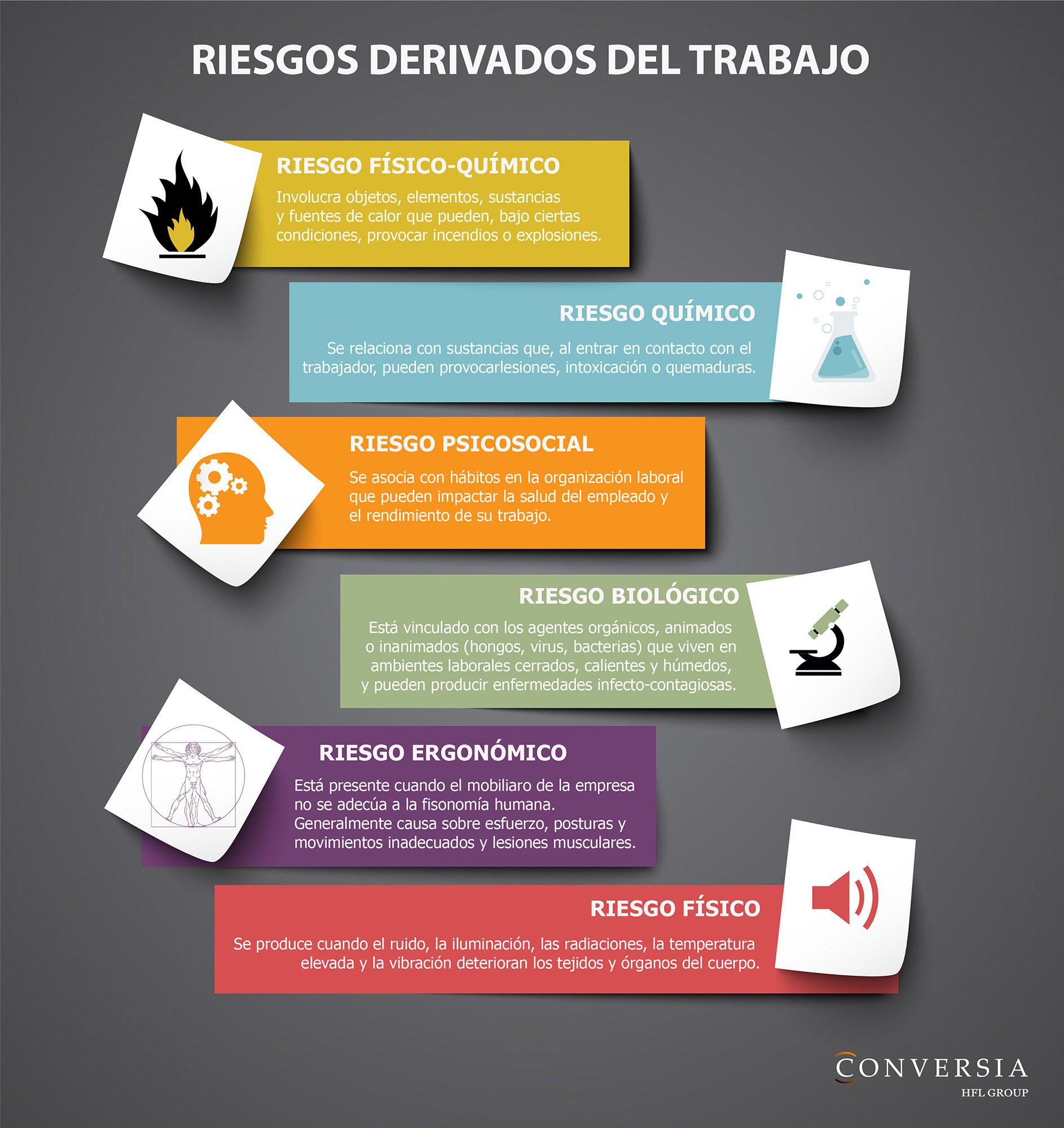 Infografía creada por Conversia sobre los problemas y riesgos laborales derivados del trabajo