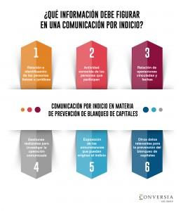 Infografía Conversia - Las comunicaciones por indicio - Prevención Blanqueo de Capitales