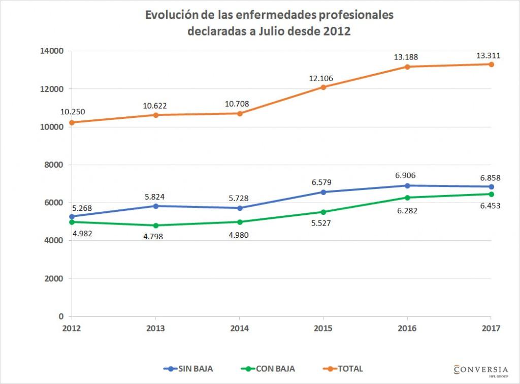 Gráfico Conversia - Evolución de las enfermedades profesionales declaradas a Julio desde 2012