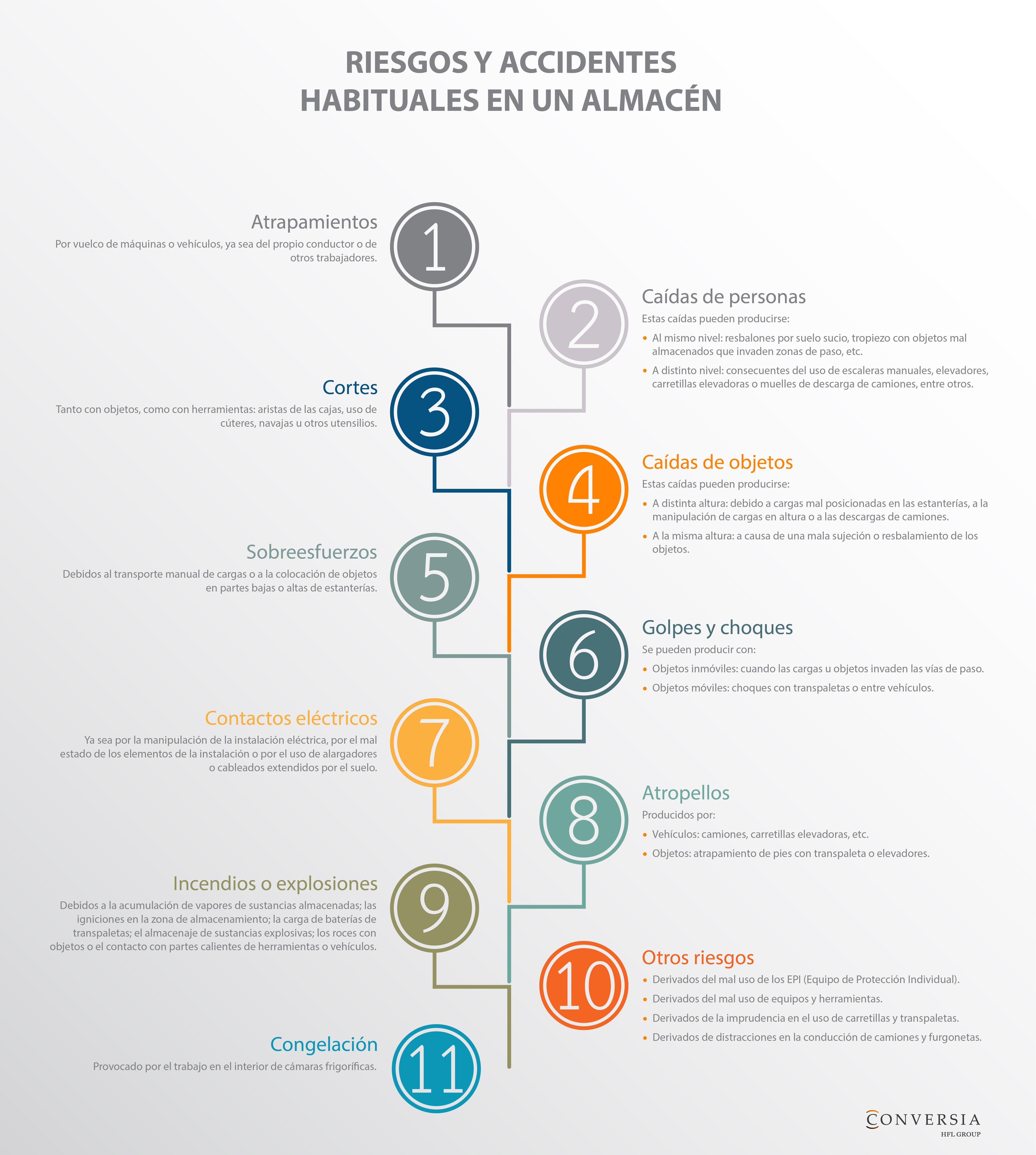 Infografía de Conversia sobre los riesgos y accidentes laborales más habituales en un almacén