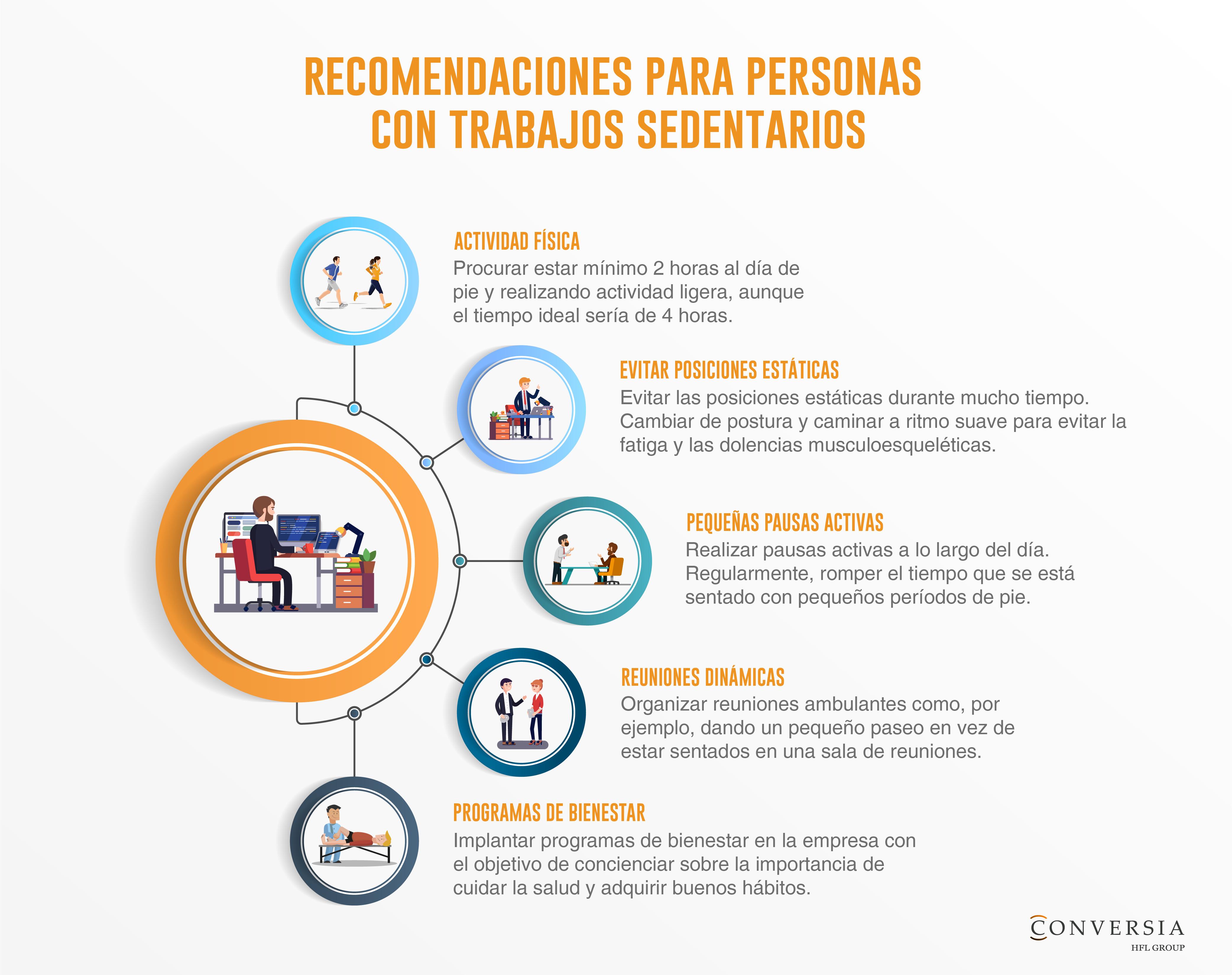 Infografía Conversia - Opiniones Sedentarismo trabajo