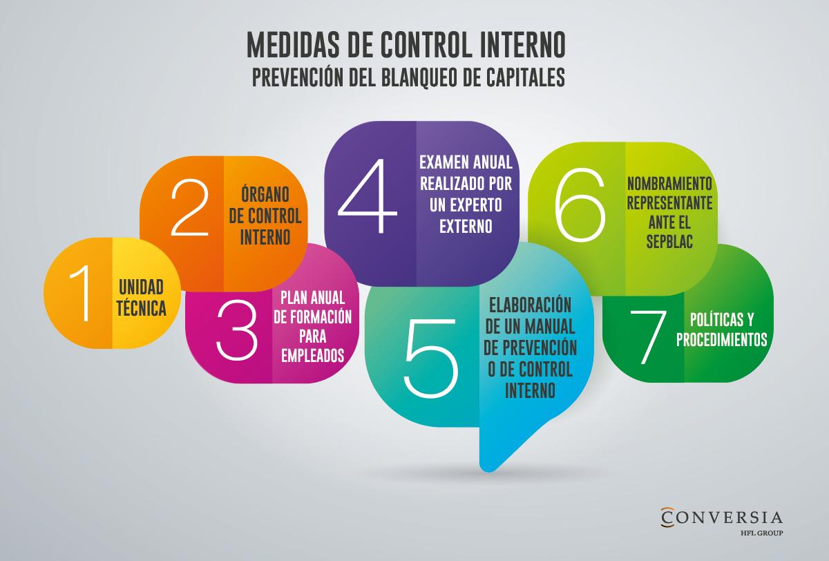 Conversia Infografia Medidas control interno blanqueo capitales problemas