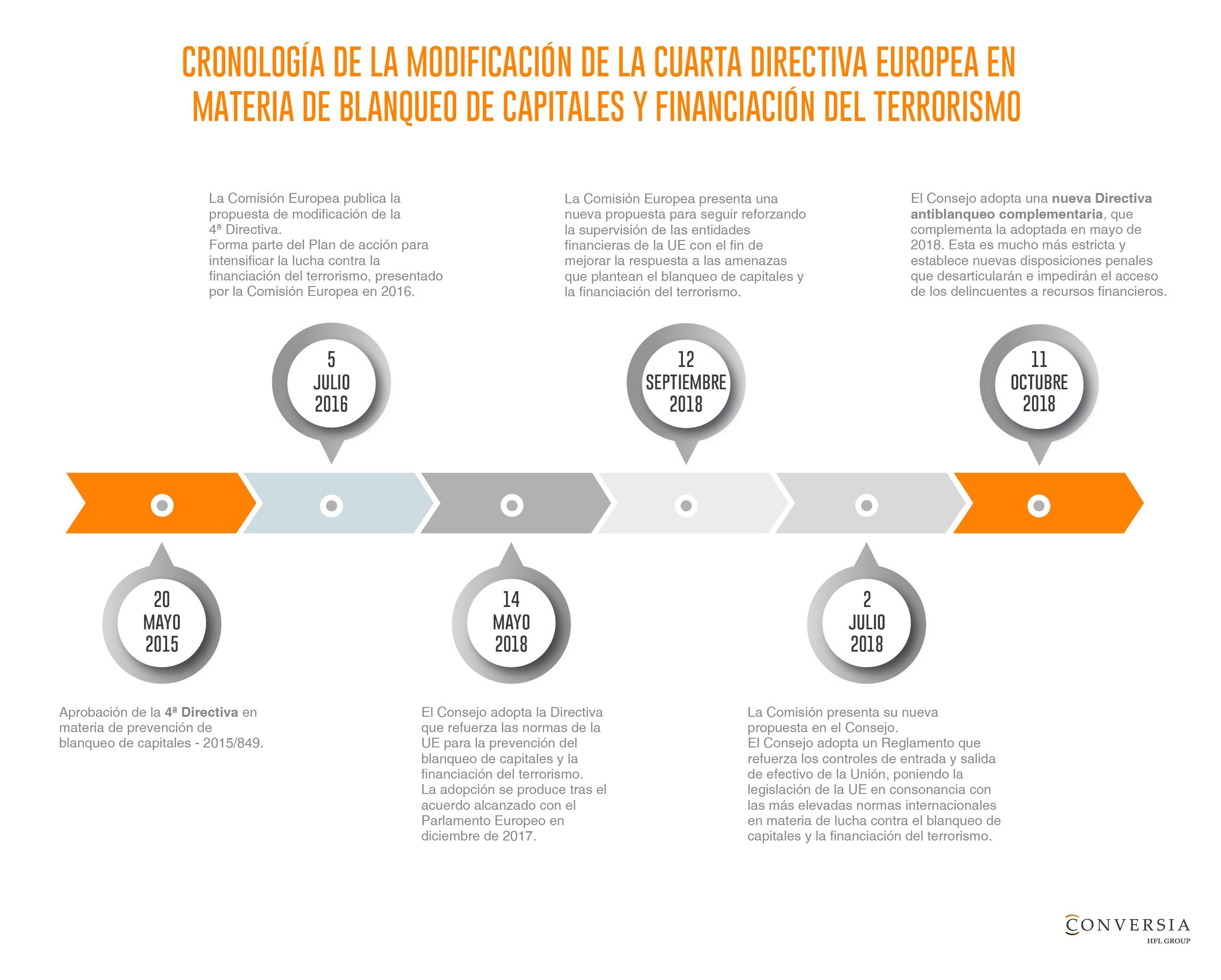 Infografía de Conversia Cronología Directivas de Blanqueo de capitales