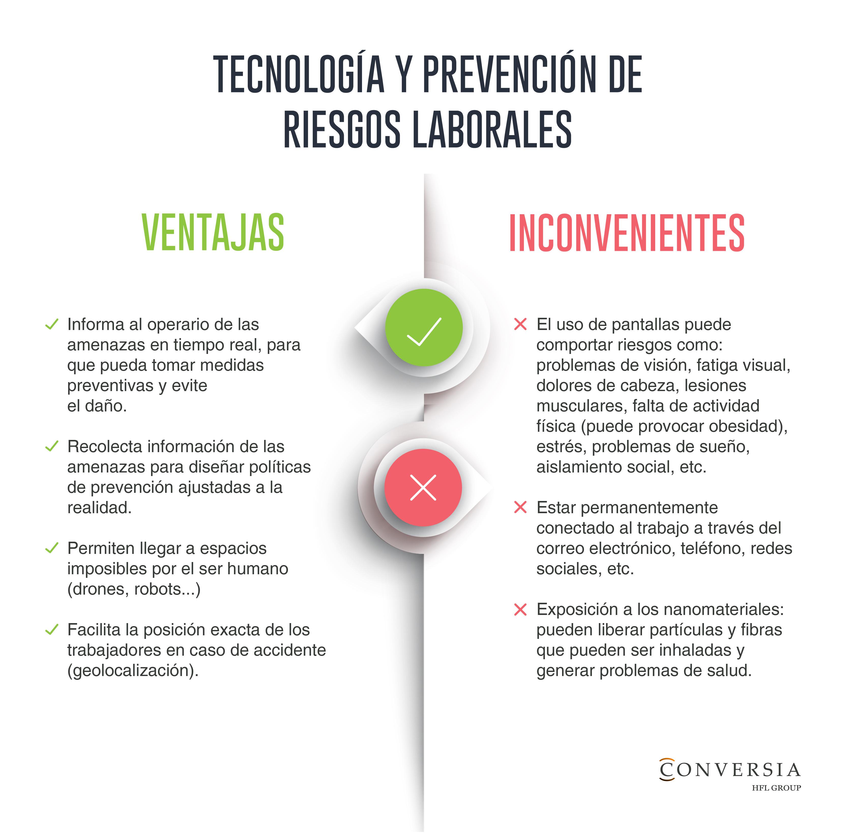 Infografía Conversia PRL Tecnología Problemas